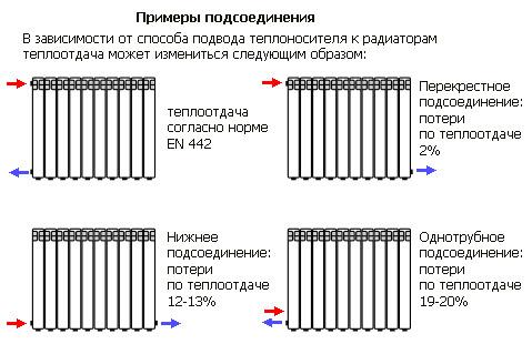 Подключение биметаллических радиаторов отопления схема.